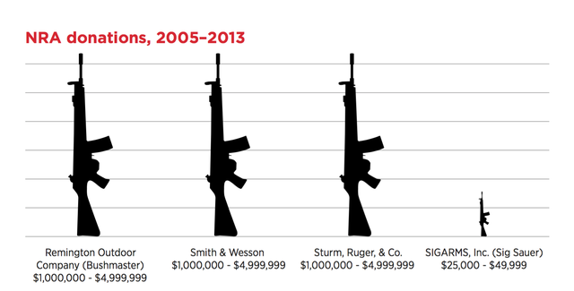 NRA donations.png
