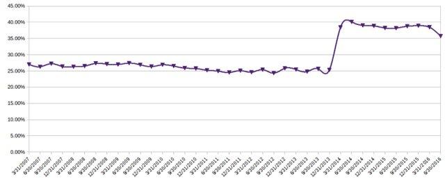 Ratio of Discharge Denials to all Discharge Cases (Crop).jpg