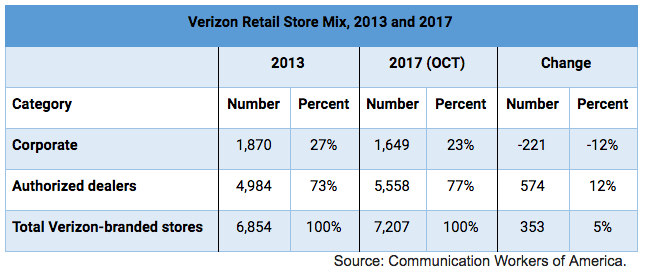 How Verizon Is Trying to Bust its Workers' Union