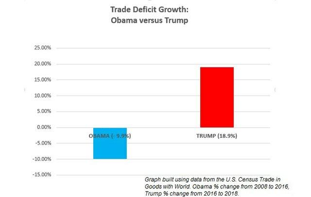 obama versus trump on trade  deficit.jpg
