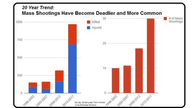 Lounsbury_graph_shootings.png